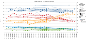 Opinion polling in the Canadian federal election, 2011 - Image: Election Polling Graph Canada 2011