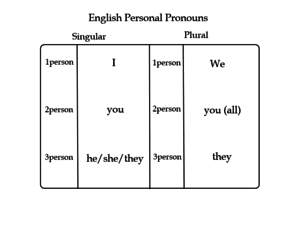 Case role - Common personal pronouns used in English