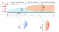 Evolution couche-limite plaque plane d'après Sík határréteg.png