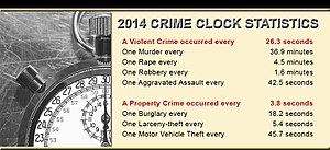 Uniform Crime Reports - FBI Crime Clock – 2014