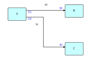 Flow-based programming - Simple FBP diagram