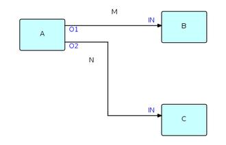 Flow-based programming - Simple FBP diagram