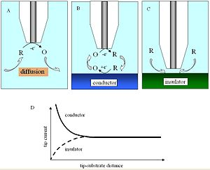 Scanning electrochemical microscopy - Feedback mode and approach curve