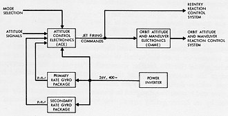 Function model - Functional block diagram of the attitude control and maneuvering electronics system of the Gemini spacecraft. June 1962.