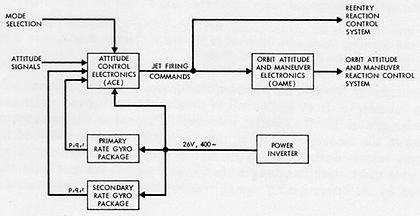 Functional Block Diagram Wikipedia