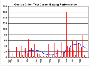 George Giffen - George Giffen's Test career batting graph.