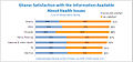 Ghana Satisfaction With Healthcare and Health Information Statistics Chart.jpg