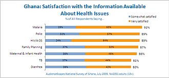 HIV/AIDS in Ghana - Health informatics of Ghana's population satisfaction with health care in Ghana and health care provider information