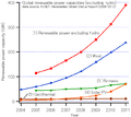 GlobalREPowerCapacity-exHydro-Eng.png