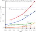 GlobalREPowerCapacity-exHydro-Eng.png