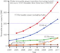 Primarna Energija Wikipedija