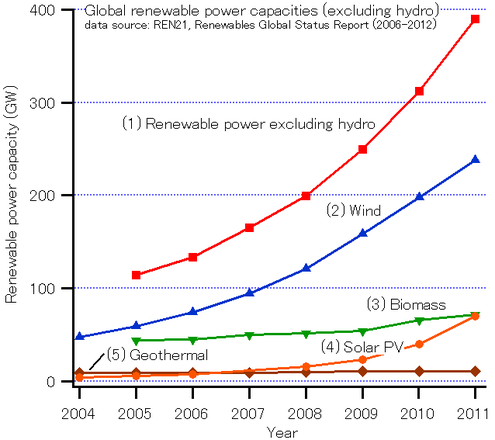 Global growth of renewables through to 2011 GlobalREPowerCapacity-exHydro-Eng.png