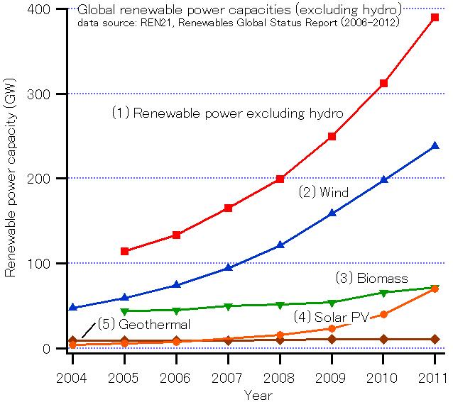 GlobalREPowerCapacity-exHydro-Eng