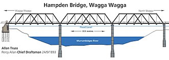 Truss bridge - Allan Truss illustrated