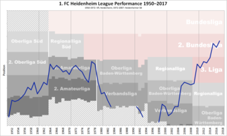 1. FC Heidenheim - Historical chart of Heidenheim league performance after WWII