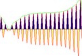 Highly oscillatory function with integral area.PNG
