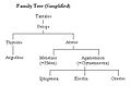 House of Atreus family tree.jpg