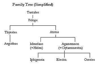 Albero genealogico semplificato, da Tantalo ad Oreste