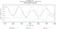Hurricane Irene Tide Data 8573927 (Chesapeake City, MD).png
