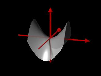Hyperbola - Image: Hyperbol Paraboloid.pov
