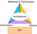 ICT Triangle.png