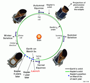 English: Kepler space telescope orbit