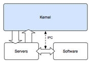 "Graphic depicting the microkernel, which relies heavily on user-space programs (called ""servers"")."