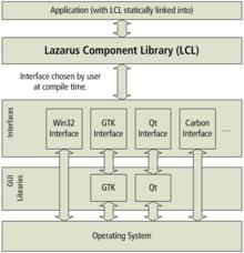 Lazarus (IDE) - Wikipedia