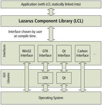 Lazarus (IDE) - Architecture of the Lazarus Component Library