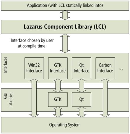 Lazarus (IDE) - Wikiwand
