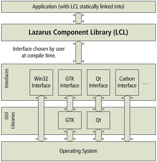 Lazarus (IDE) - Howling Pixel