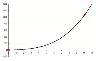 Leading-order term - Image: Leading Order Graph