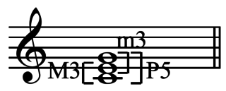 Major chord chord having a root, a major third, and a perfect fifth; e.g. C–E–G or F–A–C