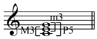 Major chord - A major triad has a major third (M3) on the bottom, a minor third (m3) on top, and a perfect fifth (P5) between the outer notes.