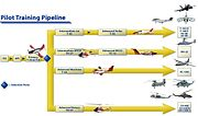 Marine Corps Aviation Pipeline