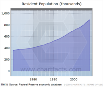 Mecklenburg County, North Carolina - Population grew 2.5% per year from 1970 to 2008