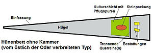 Unchambered long barrow - Polish unchambered long barrow of a type found east of the Oder. Key: Einfassung = enclosure, Hügel = mound, Kulturschicht mit Pflugspuren = cultural layer with plough marks, Steinpackung = stone packing, Trennende Querreihe(n) = dividing row(s), Bestattungen = graves.