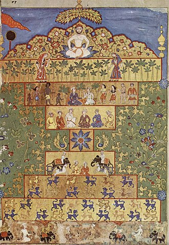 1570 in art - Adil Shahi court painters, a page from the Nujum-ul-Ulum (Stars of Science) manuscript – The Throne of the Wealth, Chester Beatty Library