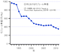 ModulePrices-Japan-2011.png