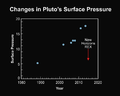 NH-Pluto-SurfacePressure-20150714.png