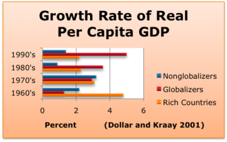 Economic globalization - Growth Rate of Real GDP per capita