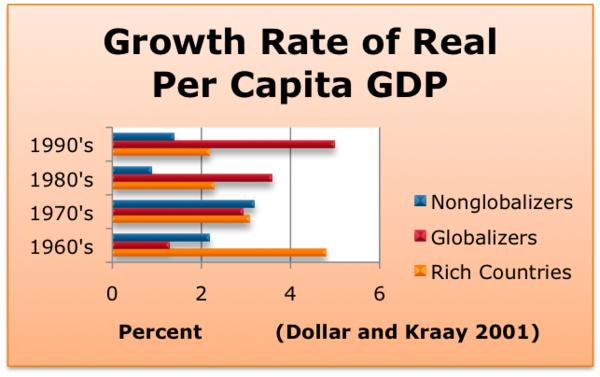 Growth Rate of Real GDP per capita Newest one growth rate.png