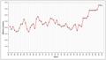 Oldtraffordaverageattendances (fr).png