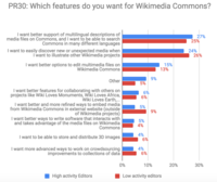 PR30 - Feature requests for Wikimedia Commons.png