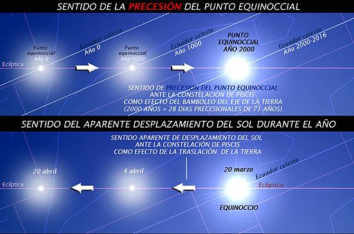 Precesión punto equinoccial vernal constelación Piscis