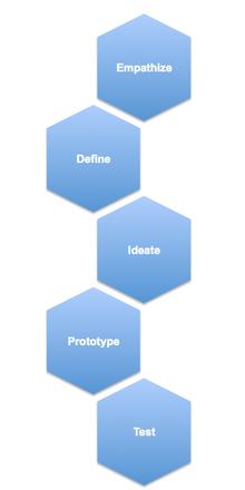 Design thinking - Wikiwand