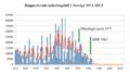Rapporterade mässlingsfall i Sverige 1911-2013.png