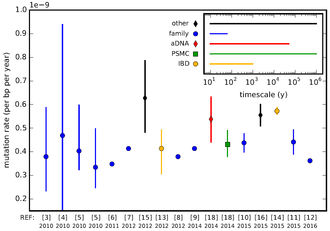 Mutation rate - Recently reported estimates of the human genome-wide mutation rate. The human germline mutation rate is approximately 0.5×10−9 per basepair per year.