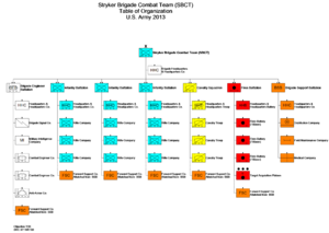 Brigade combat team - Stryker brigade combat team table of organization