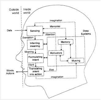 Compliance (psychology) - This depiction of the SIFT-3M Model highlights the psychological steps involved in gaining or succumbing to compliance.